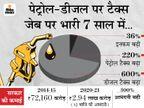 7 साल में आम लोगों की आमदनी सिर्फ 36% बढ़ी, लेकिन सरकार ने आपसे पेट्रोल पर 220% और डीजल पर 600% ज्यादा टैक्स वसूला|बिजनेस,Business - Dainik Bhaskar