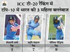 भारतीय ओपनर ICC टी-20 रैंकिंग में नंबर-1 बनीं; टॉप-10 में भारत और ऑस्ट्रेलिया के सबसे ज्यादा 3-3 खिलाड़ी|क्रिकेट,Cricket - Dainik Bhaskar