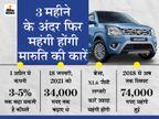 मारुति 72 दिन के अंदर दूसरी बार कीमतें बढ़ाएगी, ऑल्टो 15 हजार तक हो सकती है महंगी; देखें संभावित नई कीमतें|टेक & ऑटो,Tech & Auto - Money Bhaskar