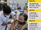 1 अप्रैल से सरकारी और प्राइवेट मेडिकल सेंटर पर टीका लगवा सकेंगे, सिर्फ कोविन पोर्टल पर रजिस्ट्रेशन कराना होगा|देश,National - Dainik Bhaskar