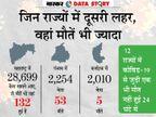 फरवरी के मुकाबले मार्च में 20% अधिक मौतें; जिन राज्यों में केस बढ़े वहां मौतें भी ज्यादा|एक्सप्लेनर,Explainer - Dainik Bhaskar