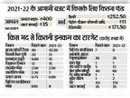 निगम का इस बार 435 करोड़ का बजट, नया टैक्स नहीं, 171 करोड़ से विकास|अमृतसर,Amritsar - Dainik Bhaskar