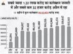 इस महीने रिकॉर्ड तोड़ सकता है GST कलेक्शन, 1.25 लाख करोड़ रुपए से ज्यादा की उम्मीद|बिजनेस,Business - Money Bhaskar