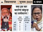पिछले लोकसभा चुनाव का प्रदर्शन दोहराना BJP के लिए बड़ी चुनौती ; लोग ममता से खुश हैं, पर TMC कार्यकर्ताओं से नाराज|पश्चिम बंगाल,West Bengal - Dainik Bhaskar