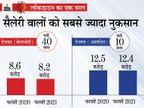 रोजगार में रिकवरी; फरवरी 2021 में कुल रोजगार 39.9 करोड़, लॉकडाउन से पहले की तुलना में यह 40 लाख कम|बिजनेस,Business - Dainik Bhaskar