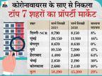 कोविड से रिकवर हुआ प्रॉपर्टी मार्केट, मुंबई और पुणे में 53% बढ़ी मकानों की बिक्री बिजनेस,Business - Money Bhaskar