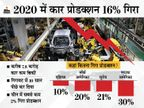 दुनियाभर में करीब 7.8 करोड़ कार कम बिकीं, प्रोडक्शन भी 16% तक गिर गया|टेक & ऑटो,Tech & Auto - Dainik Bhaskar