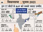 बंगाल में 1 बजे तक 54.90%, असम में 37.06% वोटिंग; बीजेपी का आरोप- TMC ने पुरुलिया में वोटर्स को पैसे बांटे देश,National - Dainik Bhaskar