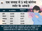 2142 नए केस व 10 मौतें; एक्टिव केस का आंकड़ा 13 हजार के करीब पहुंचा, संक्रमण दर 8% से ज्यादा हुई मध्य प्रदेश,Madhya Pradesh - Dainik Bhaskar