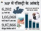 प्रदेश में 30 अप्रैल तक मौजूदा गाइडलाइन पर ही रजिस्ट्रियां होती रहेंगी, सरकार ने नहीं किया कोई बदलाव मध्य प्रदेश,Madhya Pradesh - Dainik Bhaskar