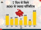 राजधानी में 209 नए संक्रमित, 18 दिसंबर के बाद सबसे ज्यादा पॉजिटिव; मानसरोवर, सोडाला, मालवीय नगर बने हॉटस्पॉट|जयपुर,Jaipur - Dainik Bhaskar