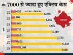 राज्य में सबसे ज्यादा संक्रमित जयपुर, जोधपुर, उदयपुर और कोटा में; फरवरी के मुकाबले मार्च में 261% की दर से बढ़े मरीज|राजस्थान,Rajasthan - Dainik Bhaskar
