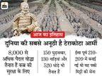 चीन में मिट्टी से बने 8000 सैनिकों की टेराकोटा आर्मी सामने आई; 5 साल पहले मोदी भी मिलकर आए हैं 2000 साल पुरानी इस सेना से|देश,National - Money Bhaskar