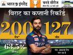 63% मैचों में टीम को दिलाई जीत, रिकी पोंटिंग के बाद सबसे ज्यादा; धोनी ने 332 मैचों में की है कप्तानी|क्रिकेट,Cricket - Dainik Bhaskar