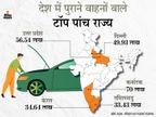 देश की सड़कों पर 4 करोड़ से ज्यादा पुराने वाहन, 70 लाख गाड़ियों के साथ कर्नाटक टॉप पर|बिजनेस,Business - Dainik Bhaskar