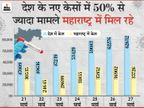 महाराष्ट्र में एक दिन में रिकॉर्ड 40 हजार से ज्यादा केस मिले, दिल्ली में भी साढ़े 3 महीने में सबसे ज्यादा मामले|देश,National - Dainik Bhaskar