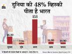 दुनिया की करीब आधी व्हिस्की की खपत भारत में; सबसे ज्यादा बिकने वाले 10 में से 7 ब्रांड भारतीय|ओरिजिनल,DB Original - Dainik Bhaskar