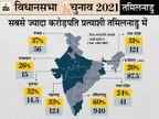 तमिलनाडु में देश के दूसरे राज्यों से दोगुने करोड़पति उम्मीदवार, अब तक सबसे ज्यादा 40% की जब्ती भी यहीं से|तमिलनाडु,Tamil Nadu - Dainik Bhaskar