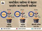 म्यूचुअल फंड की मल्टी कैप स्कीम का बेहतर प्रदर्शन, महिंद्रा मैनुलाइफ बढ़त योजना का 2 साल में 20.9% रिटर्न|बिजनेस,Business - Money Bhaskar