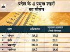 होशंगाबाद में सबसे ज्यादा 41 डिग्री पहुंचा तापमान; भोपाल का 40 डिग्री, 5 जिलों में लू का यलो अलर्ट|मध्य प्रदेश,Madhya Pradesh - Dainik Bhaskar