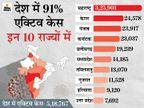 लगातार तीसरे दिन 60 हजार से ज्यादा नए संक्रमित मिले; इस दौरान एक्टिव केसों में भी एक लाख से ज्यादा की बढ़ोतरी|देश,National - Dainik Bhaskar