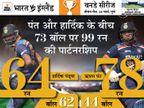 पंत-पंड्या की पावर हिटिंग ने 73 बॉल में बदला मैच का रुख, घर में 38 साल बाद फास्ट बॉलर्स ने 46 ओवर फेंके क्रिकेट,Cricket - Dainik Bhaskar