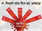 628 नए पॉजिटिव, अब तक का सबसे बड़ा आंकड़ा, 5 दिनों में ही 3071मरीज मिले, खजराना, विष्णुपुरी NX और मूसाखेड़ी सबसे संक्रमित|इंदौर,Indore - Dainik Bhaskar
