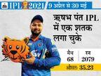 बतौर कप्तान पहली बार IPL खेलेंगे ऋषभ पंत, श्रेयस अय्यर कंधे में चोट के चलते टूर्नामेंट से बाहर|क्रिकेट,Cricket - Dainik Bhaskar