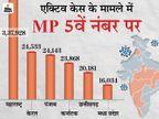 24 घंटे में फिर 10 मौतें; एक्टिव केस का आंकड़ा 16 हजार के पार,10.5% से ज्यादा हुई संक्रमण दर|मध्य प्रदेश,Madhya Pradesh - Dainik Bhaskar