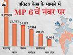 24 घंटे में फिर 10 मौतें; एक्टिव केस 16 हजार पार; उज्जैन, रतलाम और छिंदवाड़ा सहित 6 जिलों में संक्रमित तेजी से बढ़े|मध्य प्रदेश,Madhya Pradesh - Dainik Bhaskar