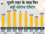 जनवरी में हर रोज 6 लाख टेस्ट किए जा रहे थे, पिछले 15 दिनों से रोजाना 10 लाख टेस्ट हो रहे|देश,National - Dainik Bhaskar