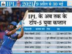 दिल्ली कैपिटल्स के लिए क्यों अच्छे कैप्टन साबित हो सकते हैं ऋषभ, 5 पॉइंट में जानिए|क्रिकेट,Cricket - Dainik Bhaskar