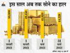 अगले 1-2 महीने में 44 हजार से भी नीचे आ सकता है सोना, मार्च में ही 1300 रुपए की गिरावट|बिजनेस,Business - Dainik Bhaskar