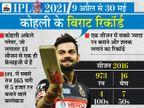 लीग के नंबर-1 बैट्समैन विराट RCB को खिताब नहीं जिता सके, इंटरनेशनल क्रिकेट में कप्तानी का रिकॉर्ड ज्यादा बेहतर|क्रिकेट,Cricket - Dainik Bhaskar