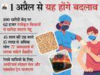एलपीजी सस्ता, तो घरेलू इलेक्ट्राॅनिक उपकरण होगा महंगा, गेहूं की खरीदी के साथ 45 से अधिक उम्र वालों को लगेगा कोरोना का टीका|जबलपुर,Jabalpur - Dainik Bhaskar