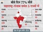 24 घंटे में 355 संक्रमितों की मौत, यह बीते 104 दिन में सबसे ज्यादा; अकेले महाराष्ट्र में 139 ने जान गंवाई|देश,National - Dainik Bhaskar