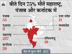 महाराष्ट्र में संक्रमण की डरावनी रफ्तार; हर घंटे 1388 मरीज मिल रहे, 3 दिन में 1 लाख नए केस सामने आए|देश,National - Dainik Bhaskar