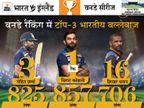 विराट कोहली टॉप पर कायम, जसप्रीत बुमराह चौथे स्थान पर फिसले; भुवनेश्वर ने 9 स्थान की छलांग लगाई|क्रिकेट,Cricket - Dainik Bhaskar