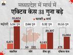 6 माह बाद कोरोना की डरावनी रफ्तार; 24 घंटे में 2,546 संक्रमित, महीने में 35 हजार से ज्यादा चपेट में|मध्य प्रदेश,Madhya Pradesh - Dainik Bhaskar