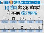 10 से ज्यादा शतक लगाने वाली 3 टीमों ने नहीं जीता एक भी खिताब, मुंबई के नाम शतक से ज्यादा ट्रॉफी|क्रिकेट,Cricket - Dainik Bhaskar