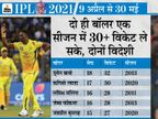 मलिंगा टॉप विकेट टेकर, लेकिन राशिद सबसे किफायती; हरभजन ने सबसे ज्यादा डॉट बॉल कीं|क्रिकेट,Cricket - Dainik Bhaskar