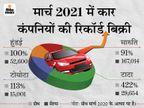 टाटा को 422% तो टोयोटा को 8 साल की सबसे बड़ी ग्रोथ मिली, मारुति कार बेचने में सबसे टॉप पर रही|टेक & ऑटो,Tech & Auto - Money Bhaskar