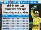 भारतीय सिक्सर किंग धोनी के पास बतौर कप्तान 200वां मैच खेलने का मौका, ऐसा करने वाले अकेले प्लेयर|IPL 2021,IPL 2021 - Dainik Bhaskar