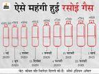 पहले 4 महीने में 225 रुपए बढ़ाई रसोई गैस सिलेंडर की कीमत, अब 10 रुपए की मामूली कटौती|बिजनेस,Business - Money Bhaskar