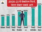 शेयर बाजार में जारी रखें निवेश, एक्सपर्ट्स ने दी चुनिंदा शेयरों में निवेश की सलाह, सालभर में 25% रिटर्न संभव|बिजनेस,Business - Money Bhaskar