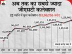मार्च में 1.23 लाख करोड़ रुपए का रेवेन्यू मिला, अब तक का सबसे ज्यादा कलेक्शन, इम्पोर्ट से कमाई 70% बढ़ी|बिजनेस,Business - Dainik Bhaskar