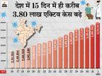 24 घंटे में 81,398 नए मरीज मिले, यह बीते 6 महीने में सबसे ज्यादा; लगातार दूसरे दिन 450 से ज्यादा संक्रमिताें की मौत|देश,National - Dainik Bhaskar