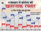 RTPCR से पकड़ में नहीं आ रहा है वायरस; 80% केस ए-सिम्प्टोमैटिक, सीटी स्कैन में मिल रहा फेफड़ों में इन्फेक्शन जयपुर,Jaipur - Dainik Bhaskar
