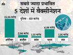 पिछले 24 घंटों में देश में 36.7 लाख लोगों को कोरोना का टीका लगा, अब तक सबसे ज्यादा वैक्सीनेशन महाराष्ट्र में|देश,National - Dainik Bhaskar