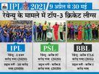 भारत में 8 अन्य खेलों की प्रोफेशनल लीग शुरू हुई, ऑस्ट्रेलिया-पाकिस्तान समेत दुनियाभर में 15 क्रिकेट लीग का आगाज|IPL 2021,IPL 2021 - Money Bhaskar